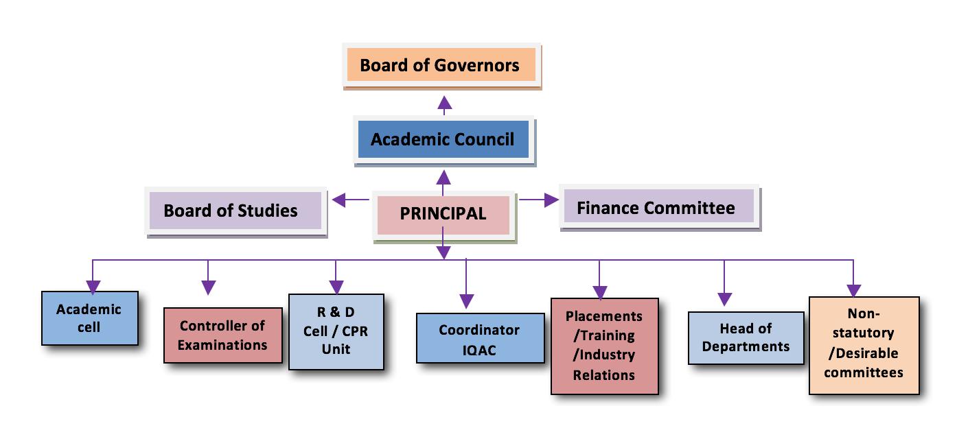 riper-college-organisation-chart